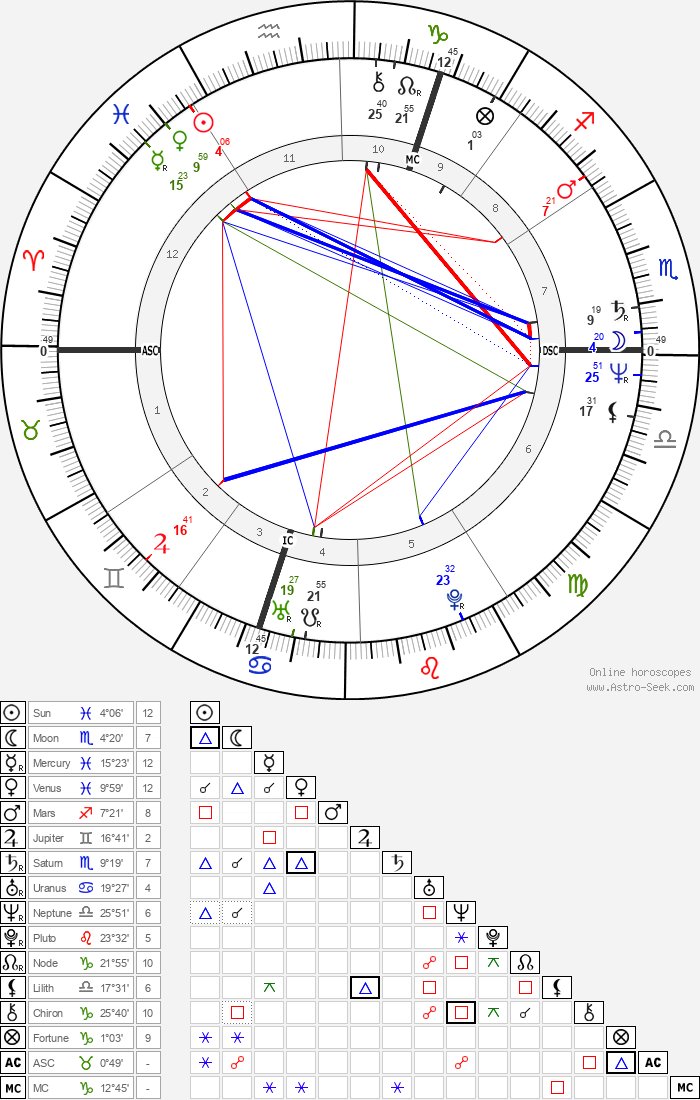 Viktor Yushchenko - Astrology Natal Birth Chart