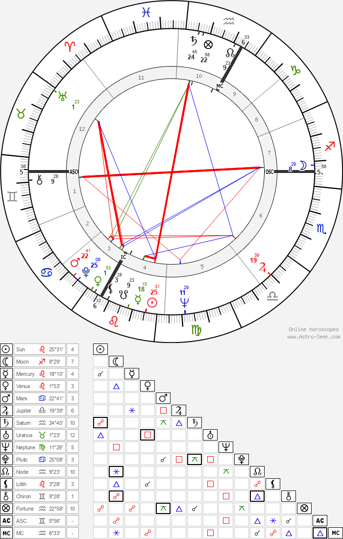 Vincent Bugliosi - Astrology Natal Birth Chart