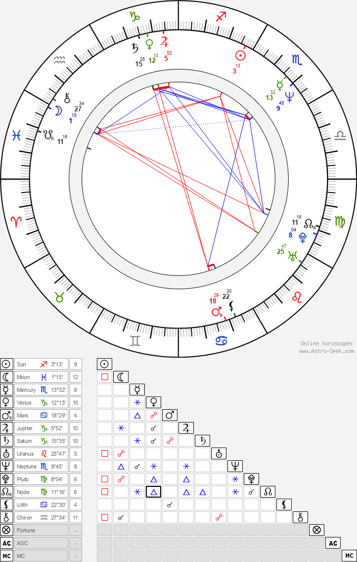 Vincent Dieutre - Astrology Natal Birth Chart