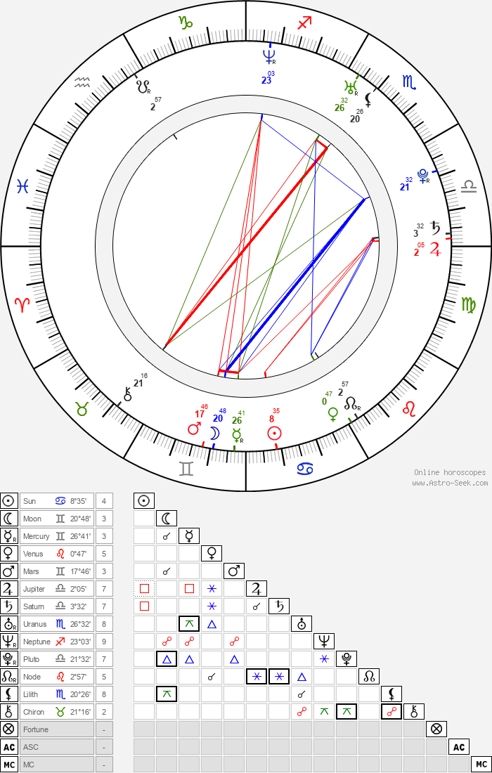 Vincent Grashaw - Astrology Natal Birth Chart