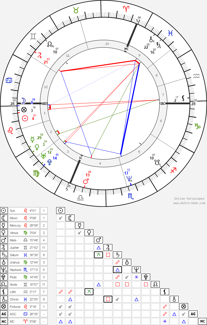 Vincent Moscato - Astrology Natal Birth Chart
