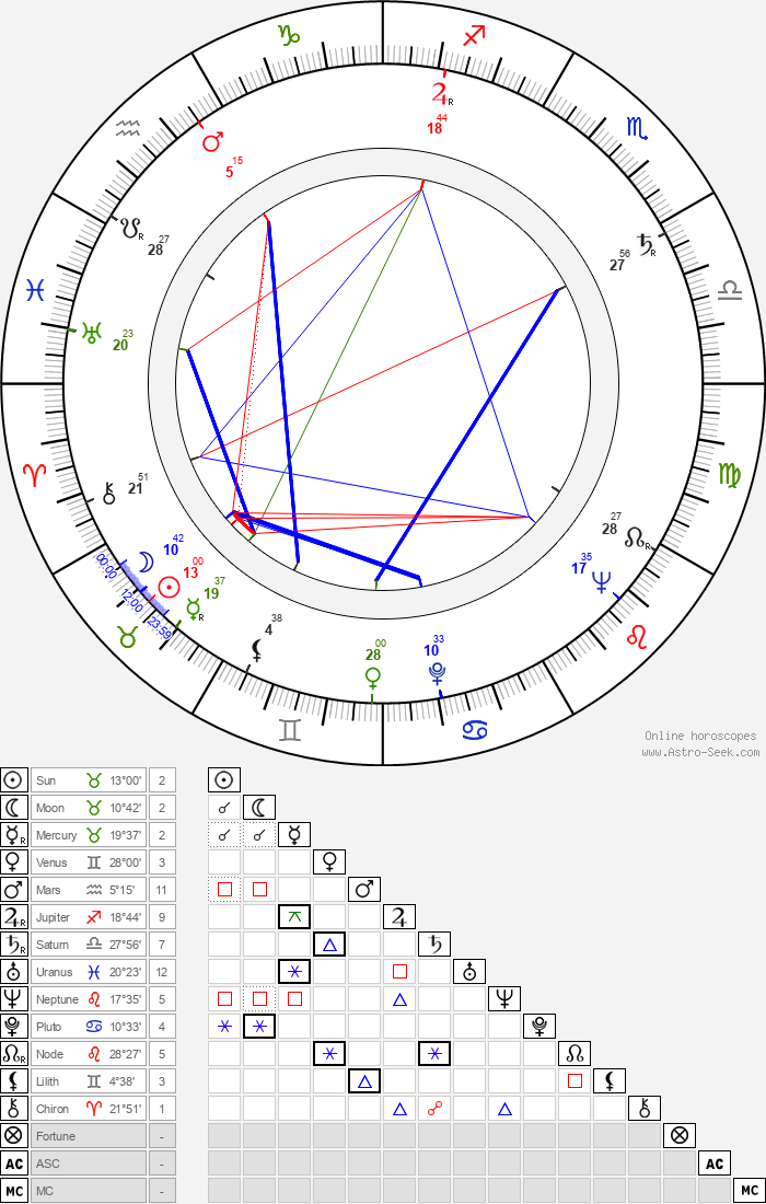 Virginia Vincent - Astrology Natal Birth Chart