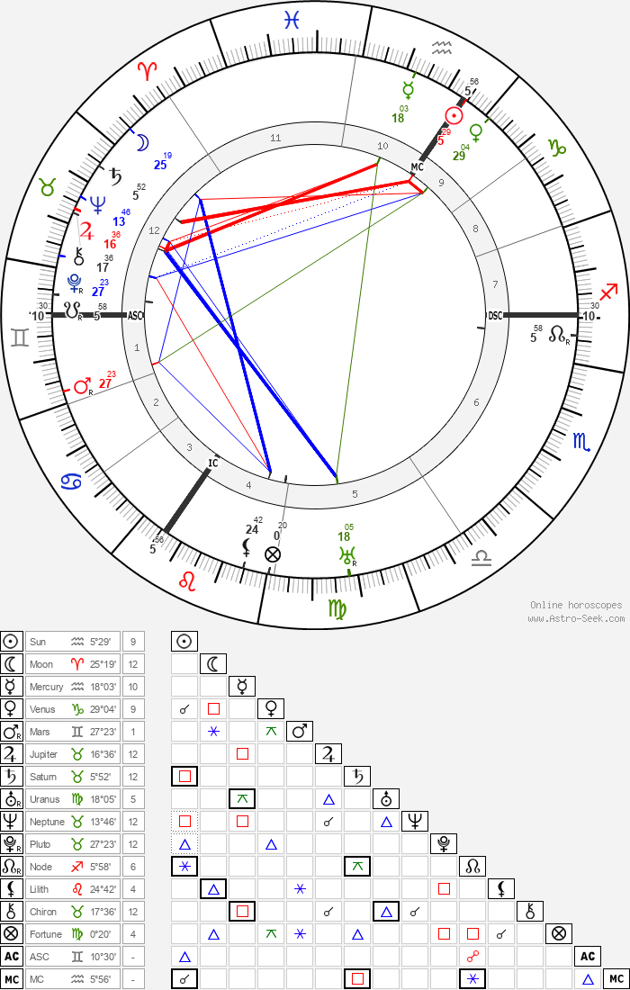 Virginia Woolf - Astrology Natal Birth Chart