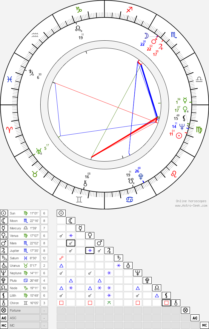 Vitali Kanevsky - Astrology Natal Birth Chart