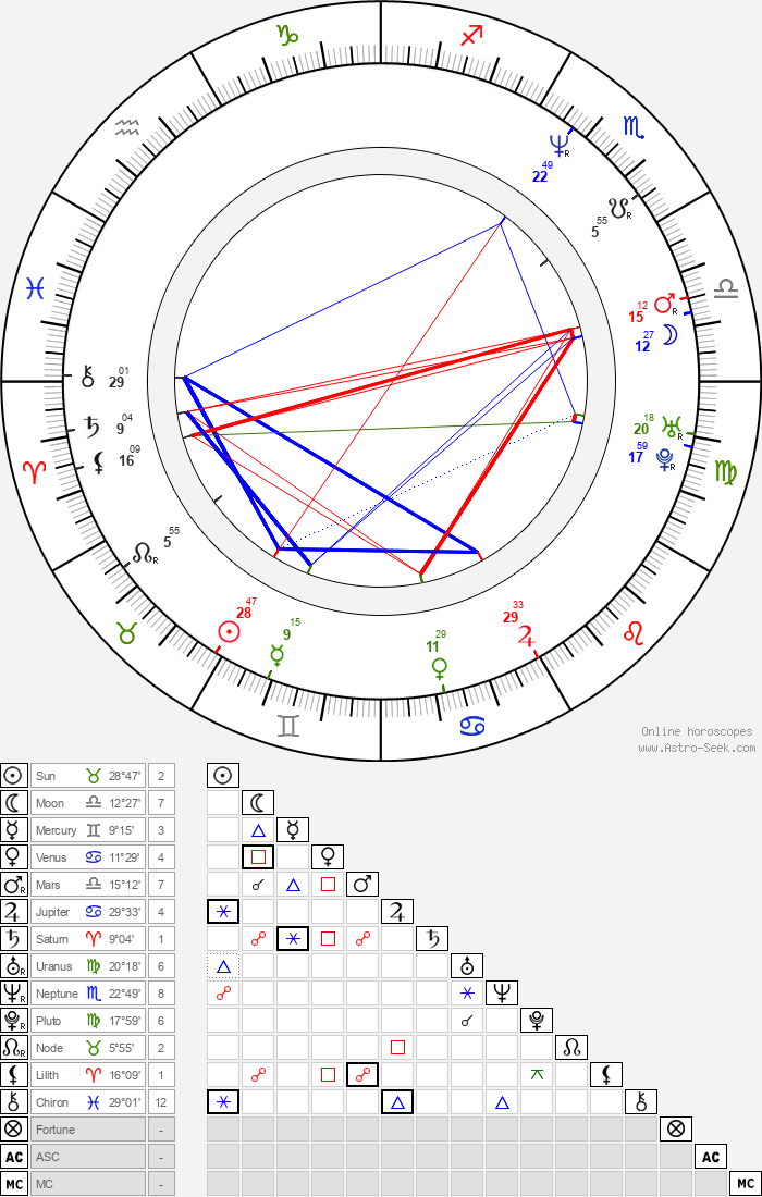 Vivi Friedman - Astrology Natal Birth Chart