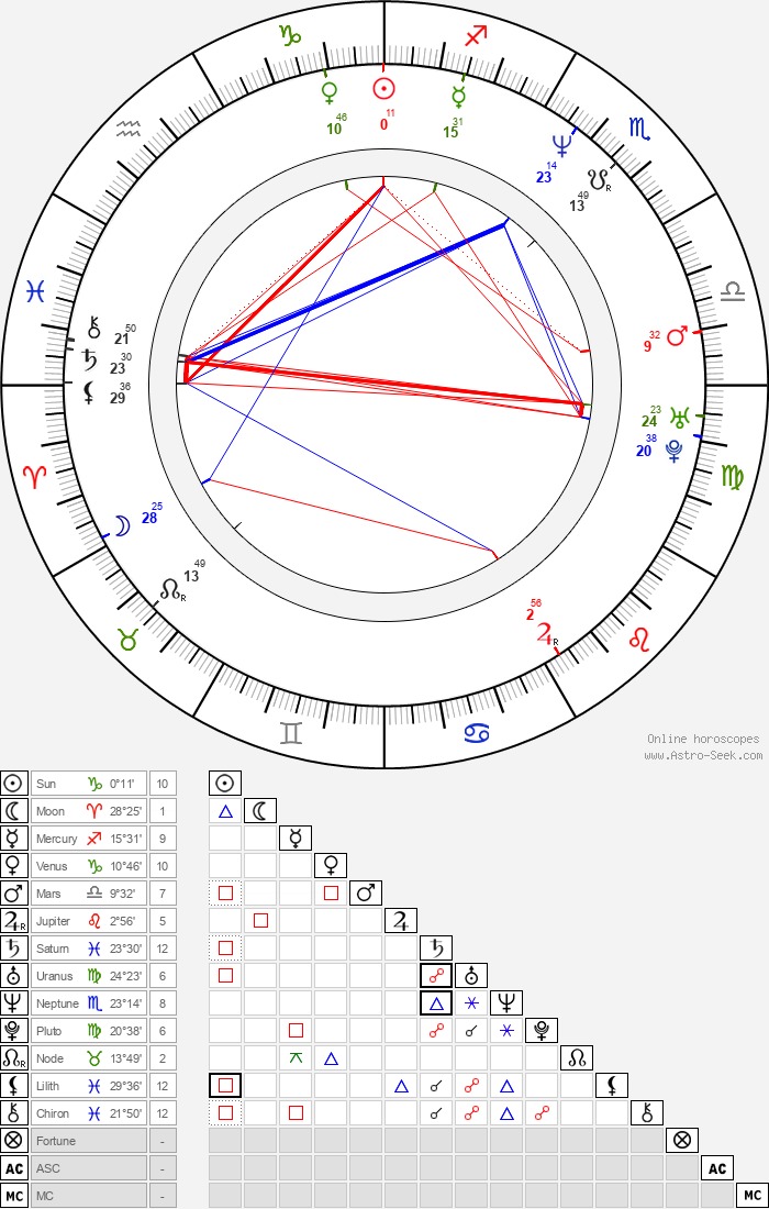 Viviana Gibelli - Astrology Natal Birth Chart