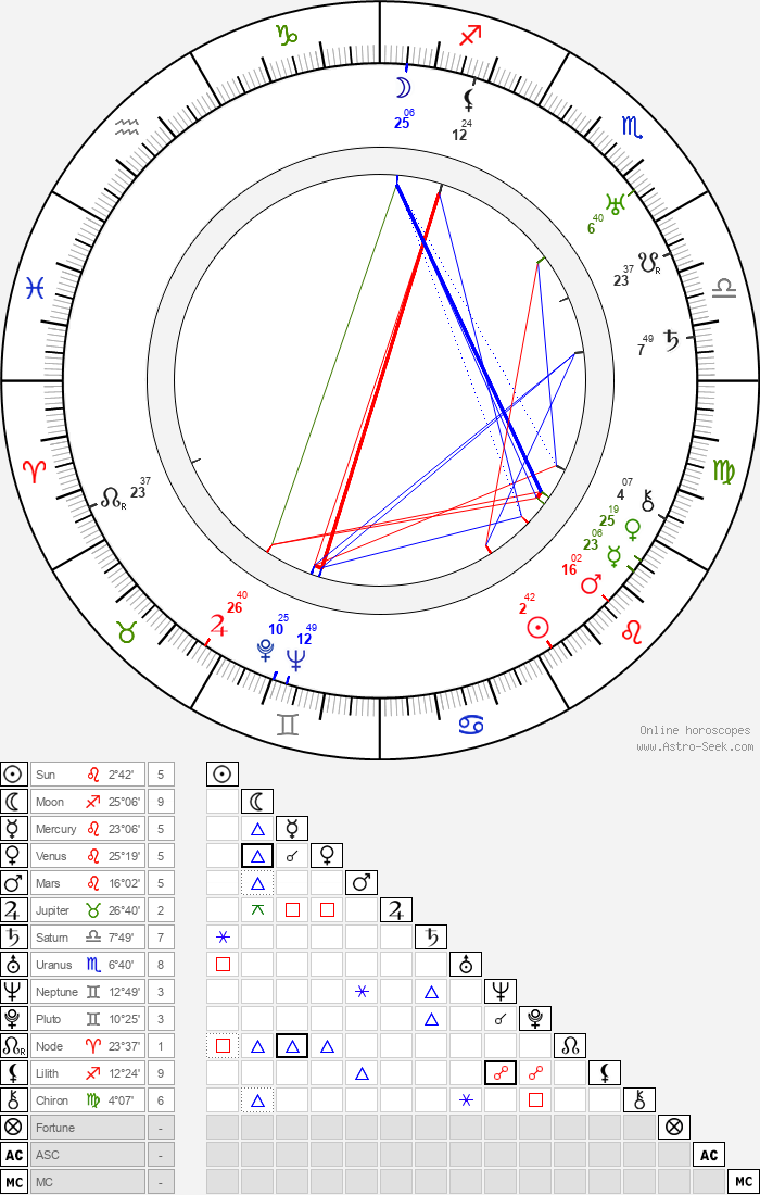 Vladimir Gajdarov - Astrology Natal Birth Chart