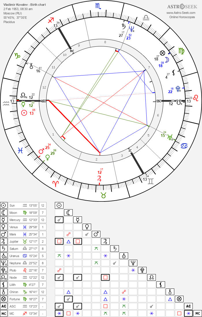 Vladimir Kovalev - Astrology Natal Birth Chart