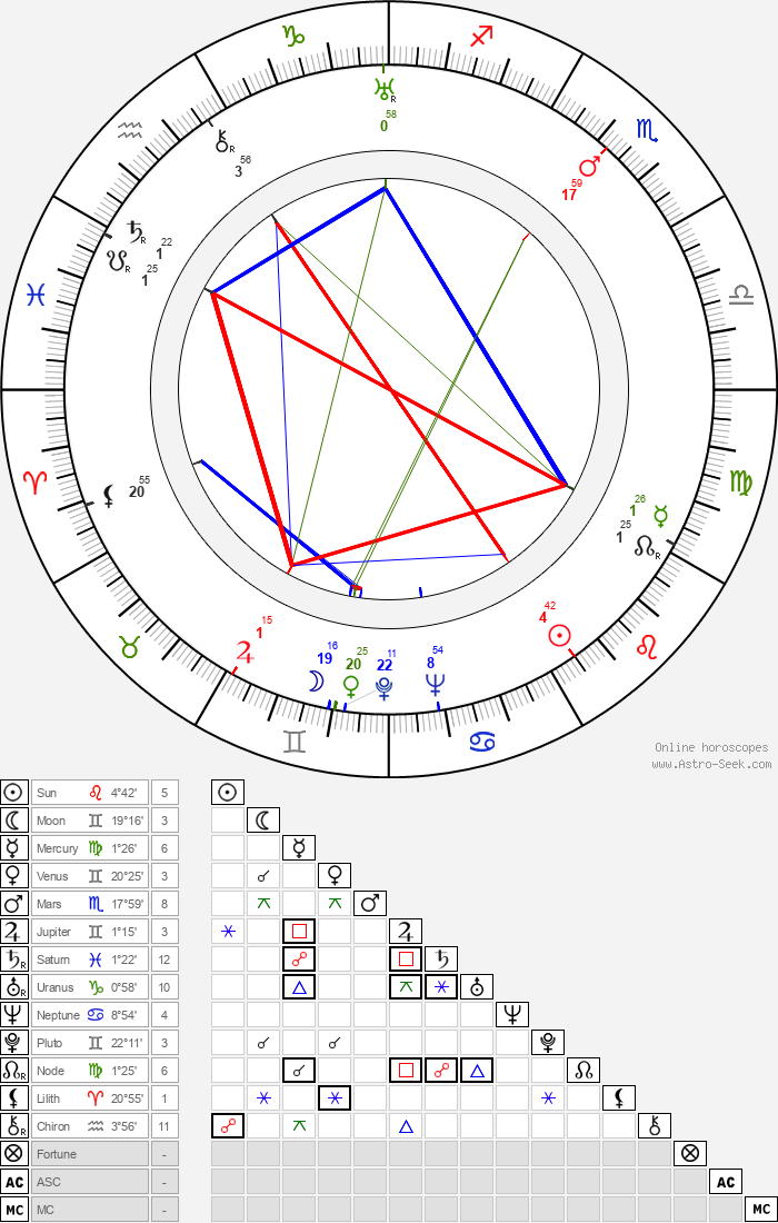 Vladimír Leraus - Astrology Natal Birth Chart