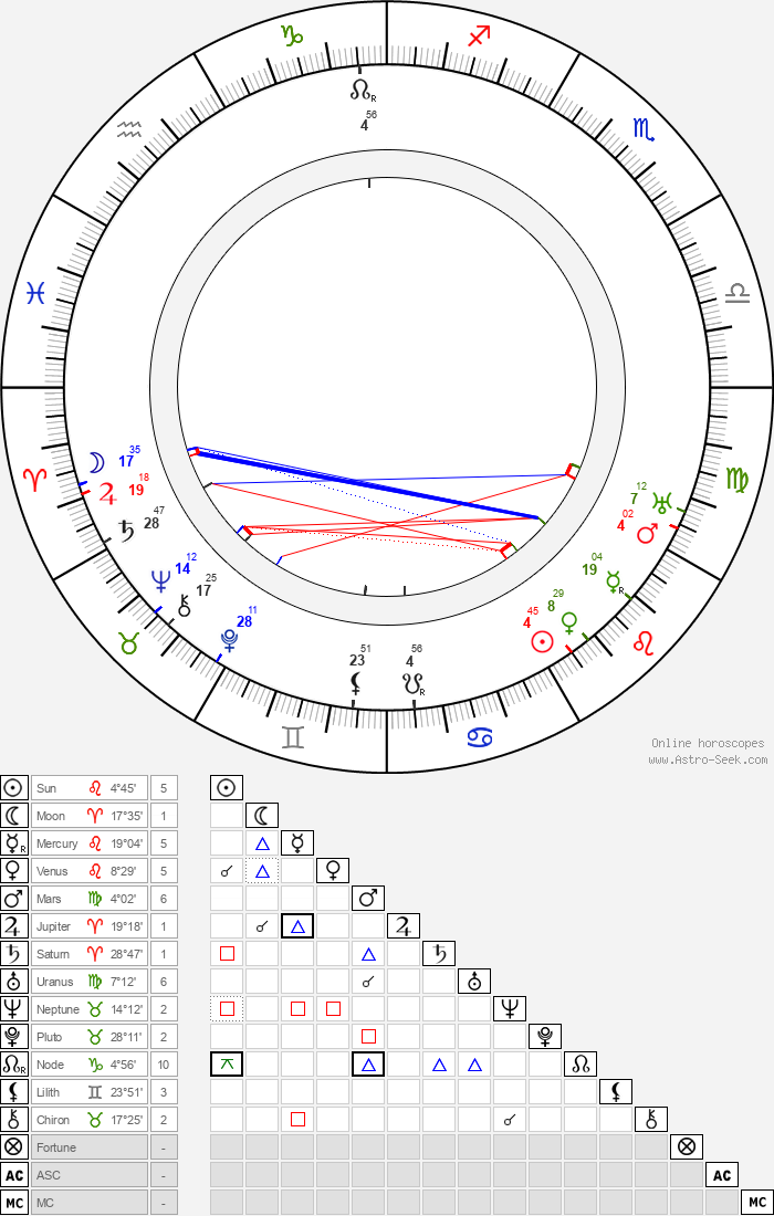 Vladimir Maksimov - Astrology Natal Birth Chart