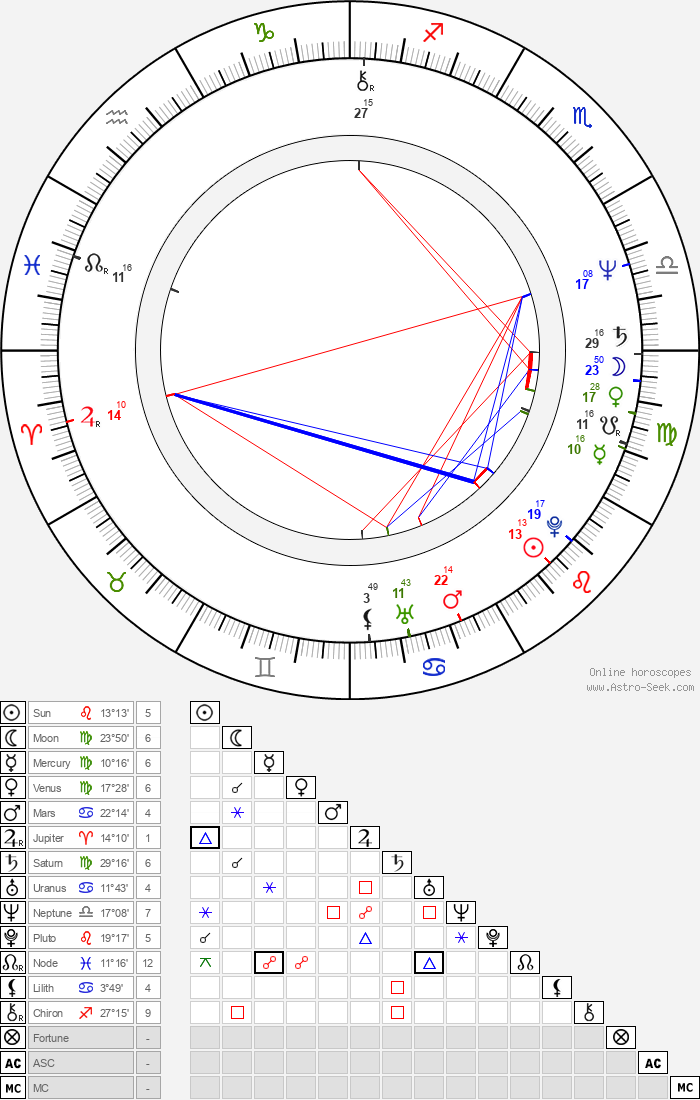 Vladimír Marek - Astrology Natal Birth Chart