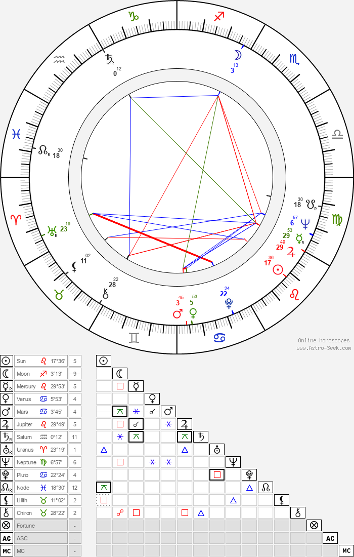 Vladimír Páral - Astrology Natal Birth Chart