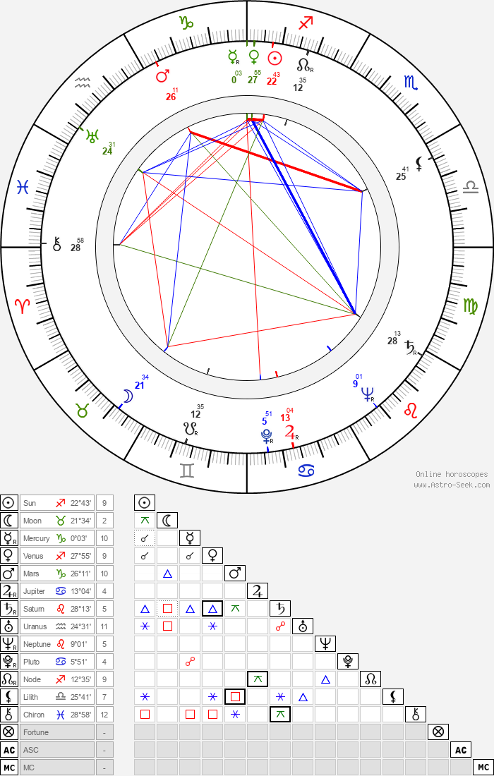 Vlasta Fáberová - Astrology Natal Birth Chart