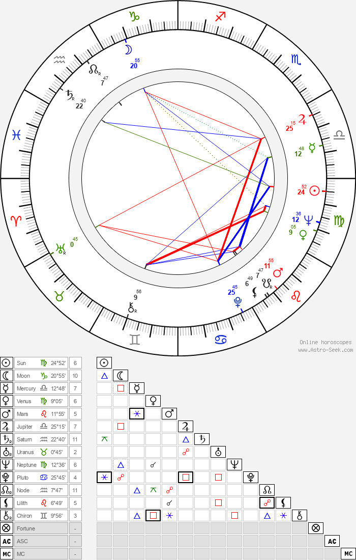 Vratislav Hlavatý - Astrology Natal Birth Chart