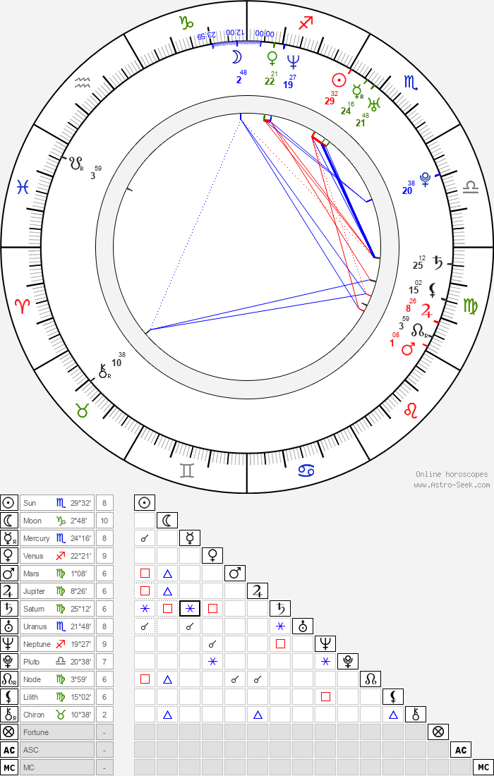 Vuk Kostic - Astrology Natal Birth Chart