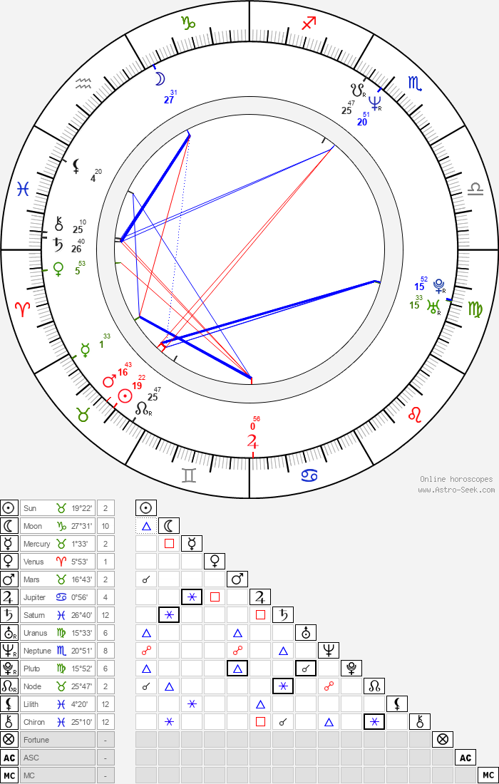 Wade Dominguez - Astrology Natal Birth Chart