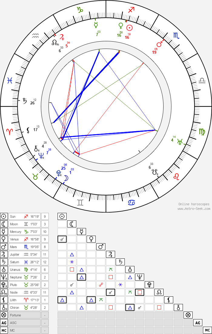 Wallace Worsley - Astrology Natal Birth Chart
