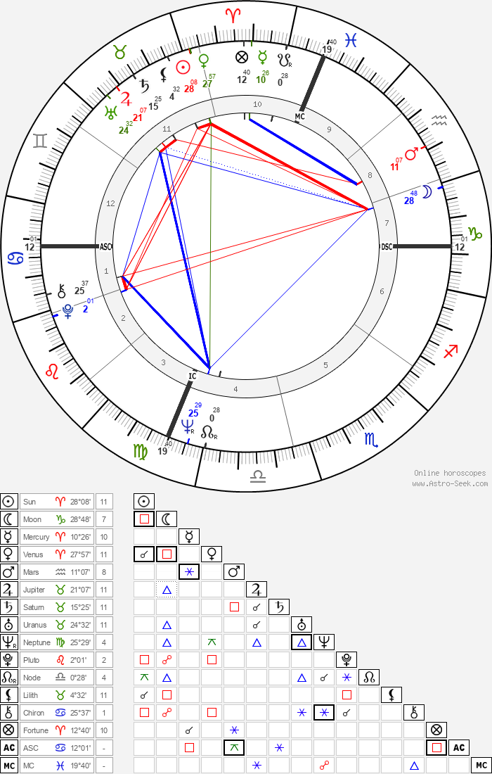 Walter F. Sweeney - Astrology Natal Birth Chart