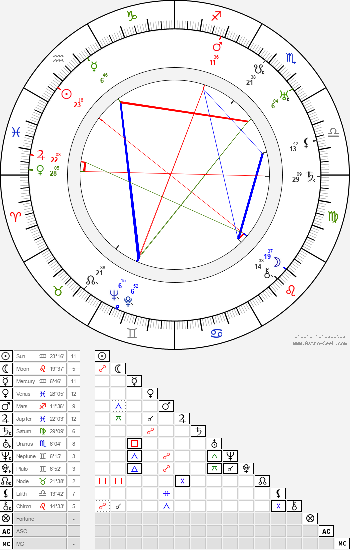 Warren Jackson - Astrology Natal Birth Chart