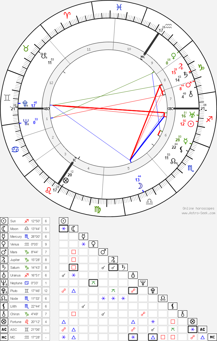 Werner Heisenberg - Astrology Natal Birth Chart