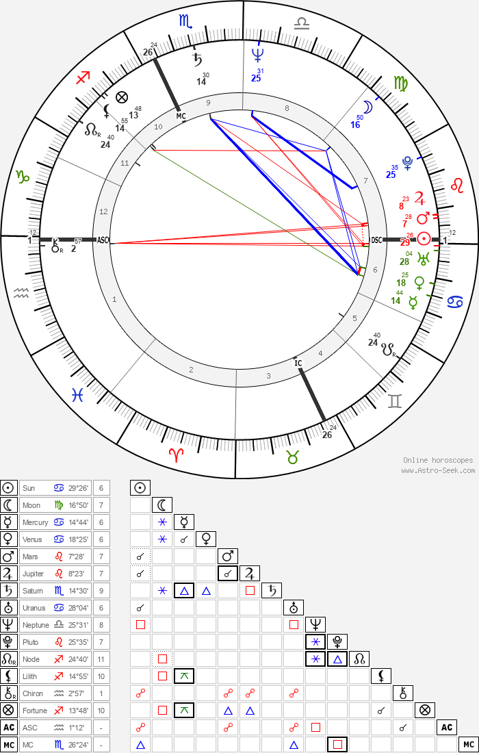 Willem Dafoe - Astrology Natal Birth Chart