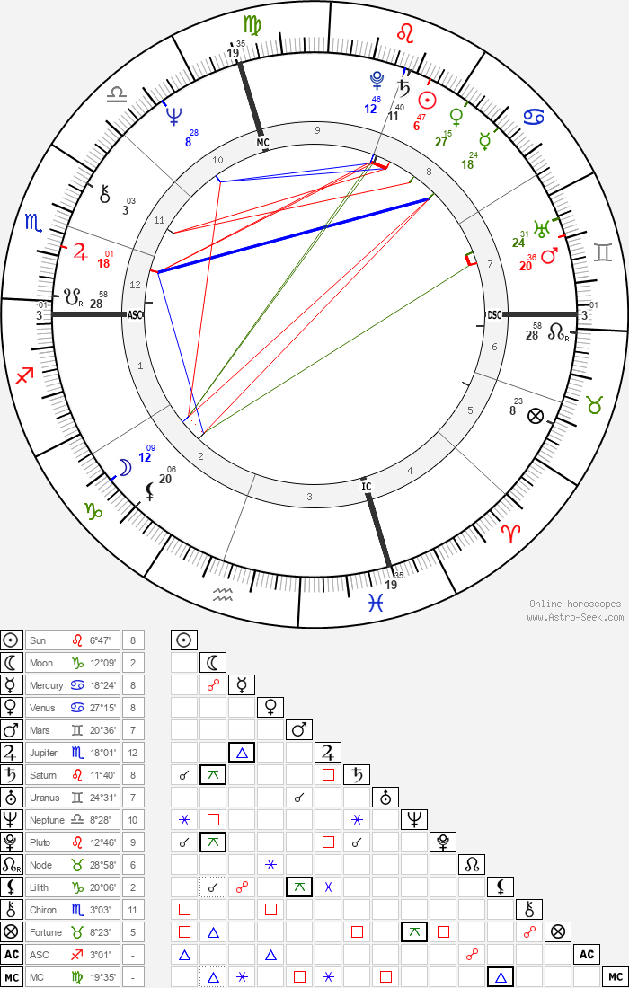 William Atherton - Astrology Natal Birth Chart