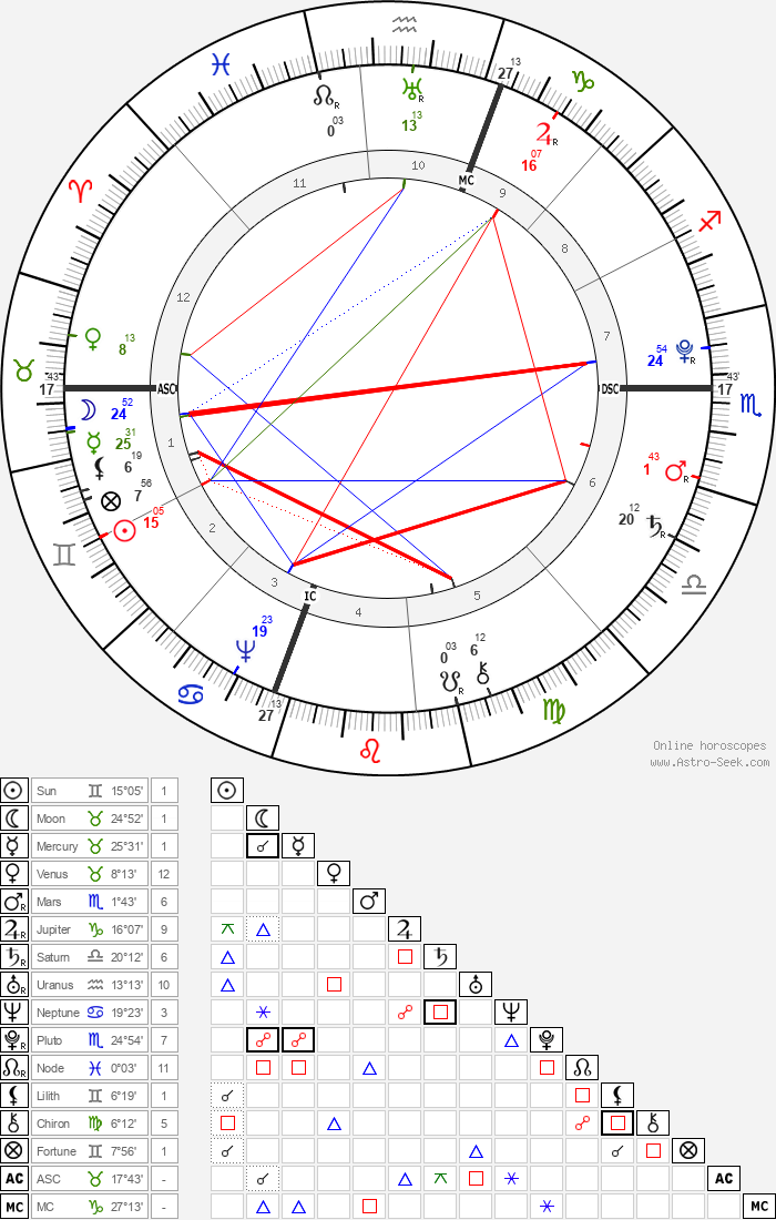William Barton - Astrology Natal Birth Chart