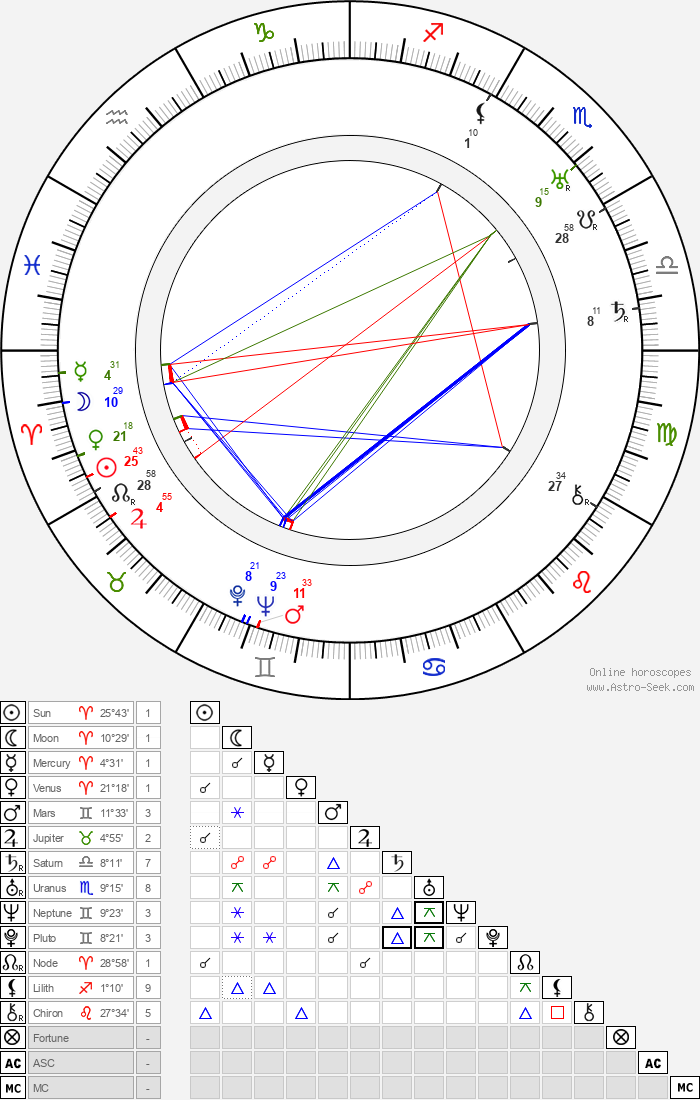 William C. McGann - Astrology Natal Birth Chart