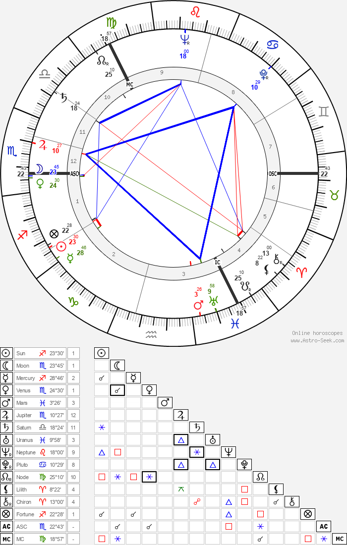 William Duncan - Astrology Natal Birth Chart