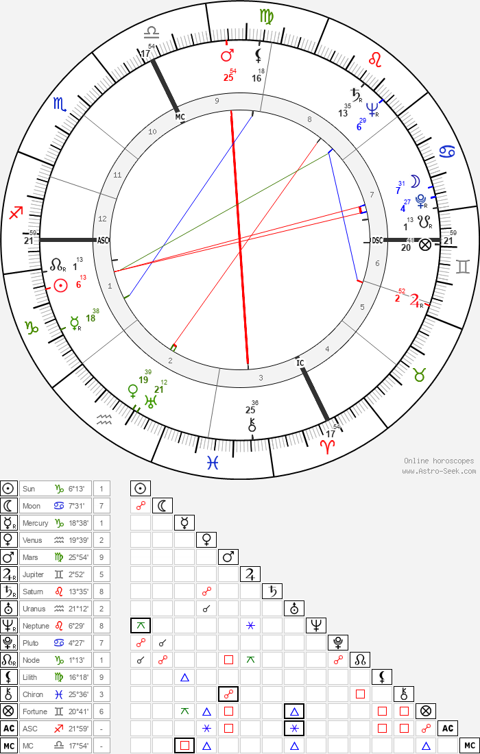 William Henry Blakefield - Astrology Natal Birth Chart