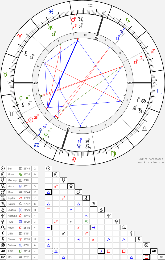 William Humphrey - Astrology Natal Birth Chart