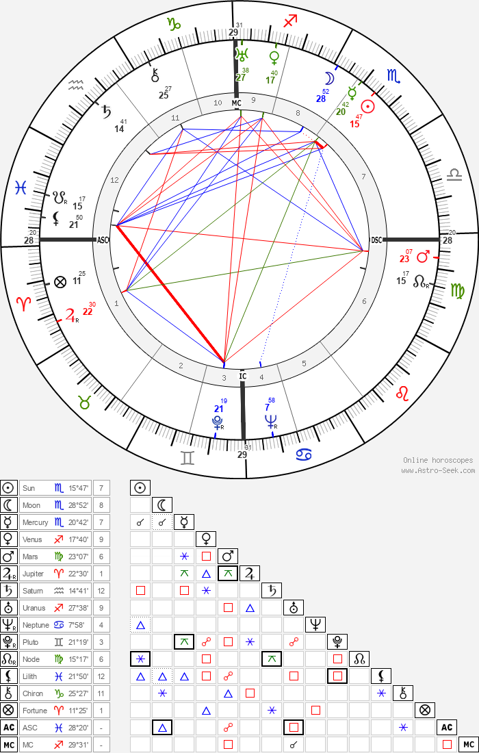 William Kininmonth - Astrology Natal Birth Chart