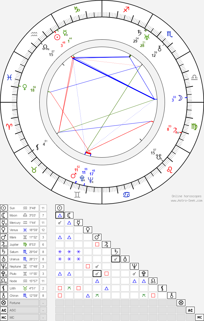 William Stephenson - Astrology Natal Birth Chart