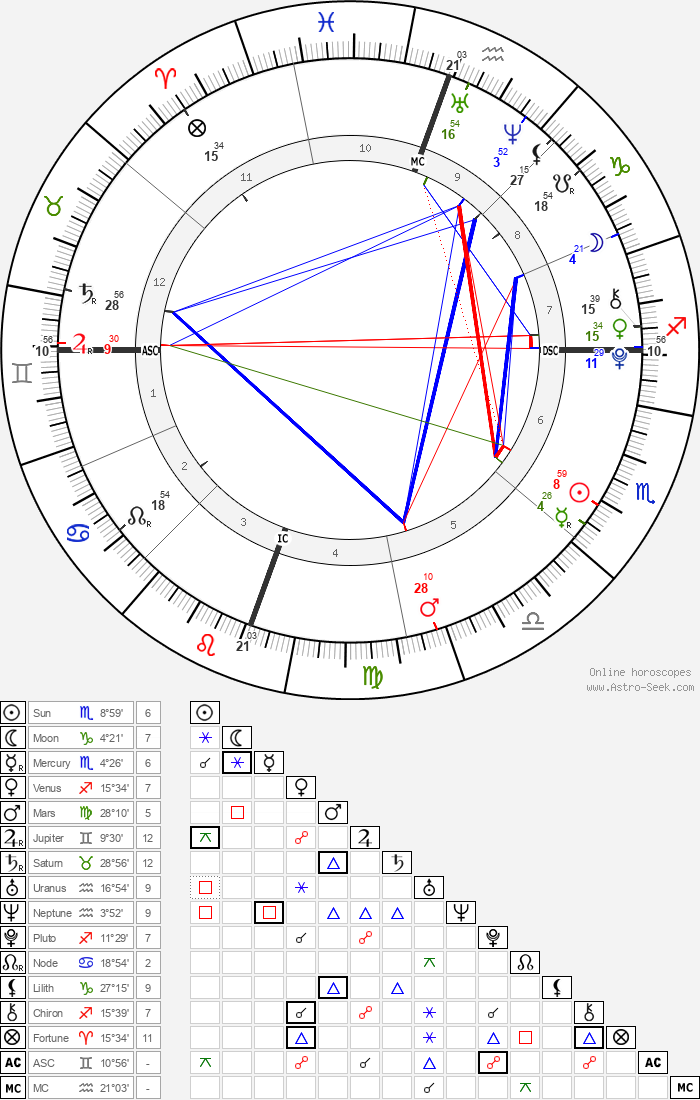 Willow Smith - Astrology Natal Birth Chart