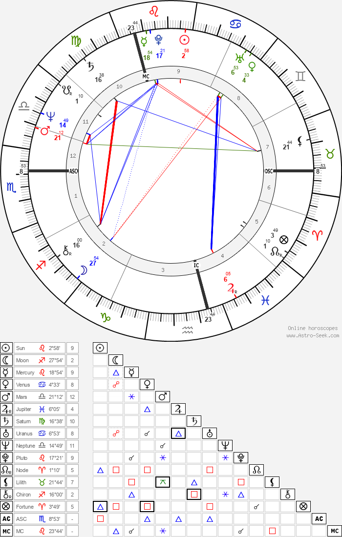 Wim Van Dam - Astrology Natal Birth Chart