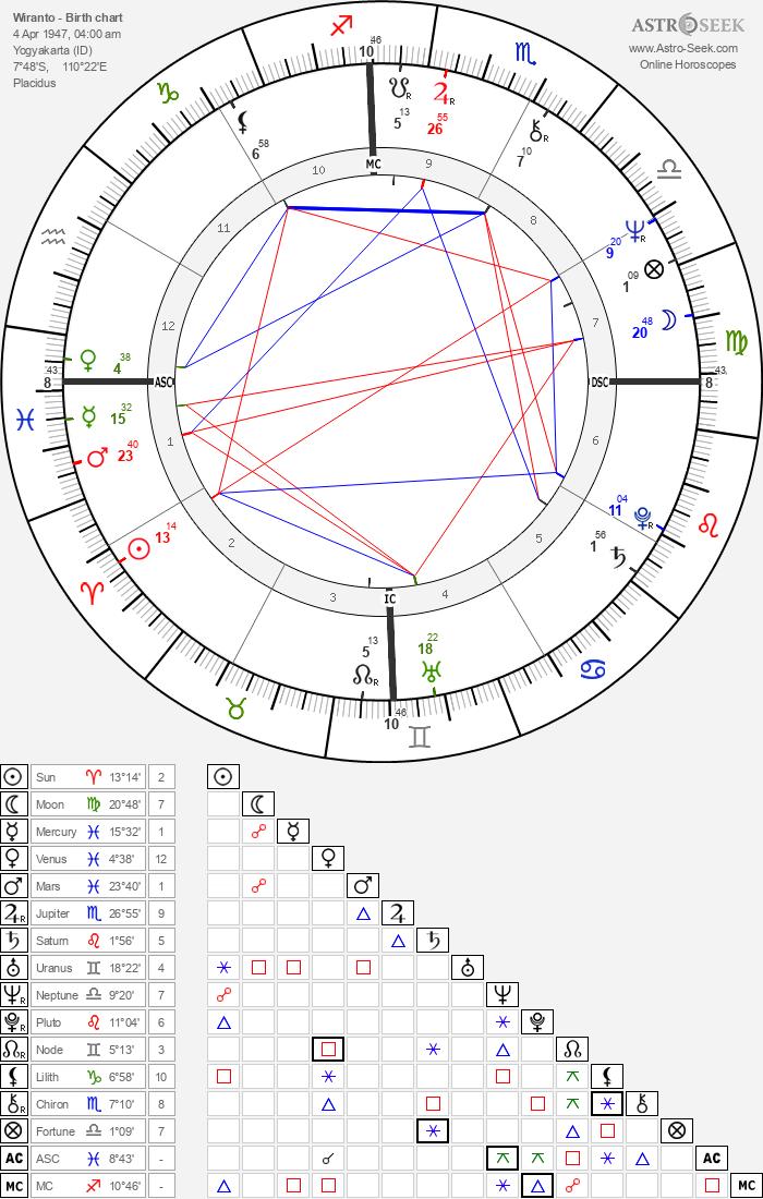 Wiranto - Astrology Natal Birth Chart