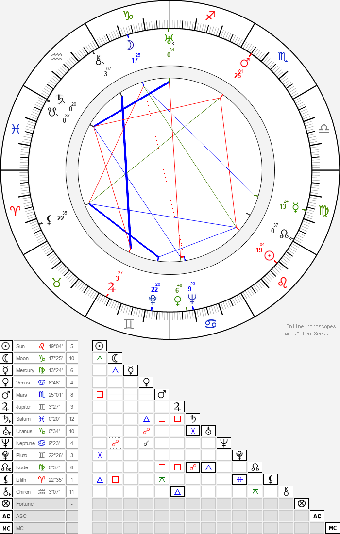Witold Grodzki - Astrology Natal Birth Chart