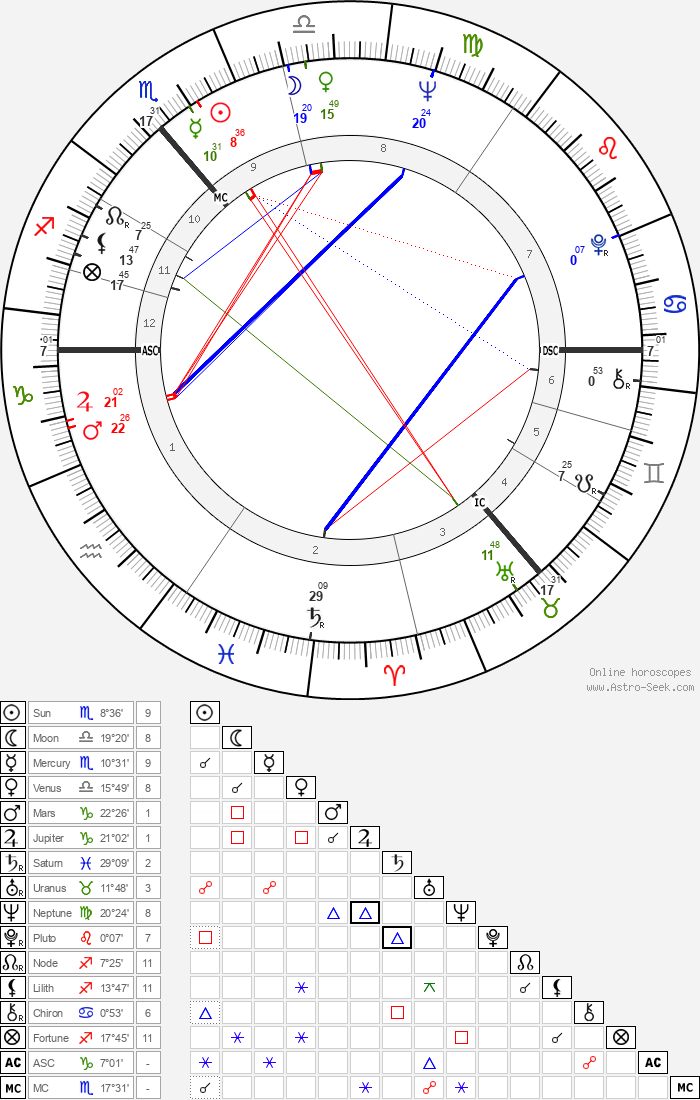 Witta Pohl - Astrology Natal Birth Chart