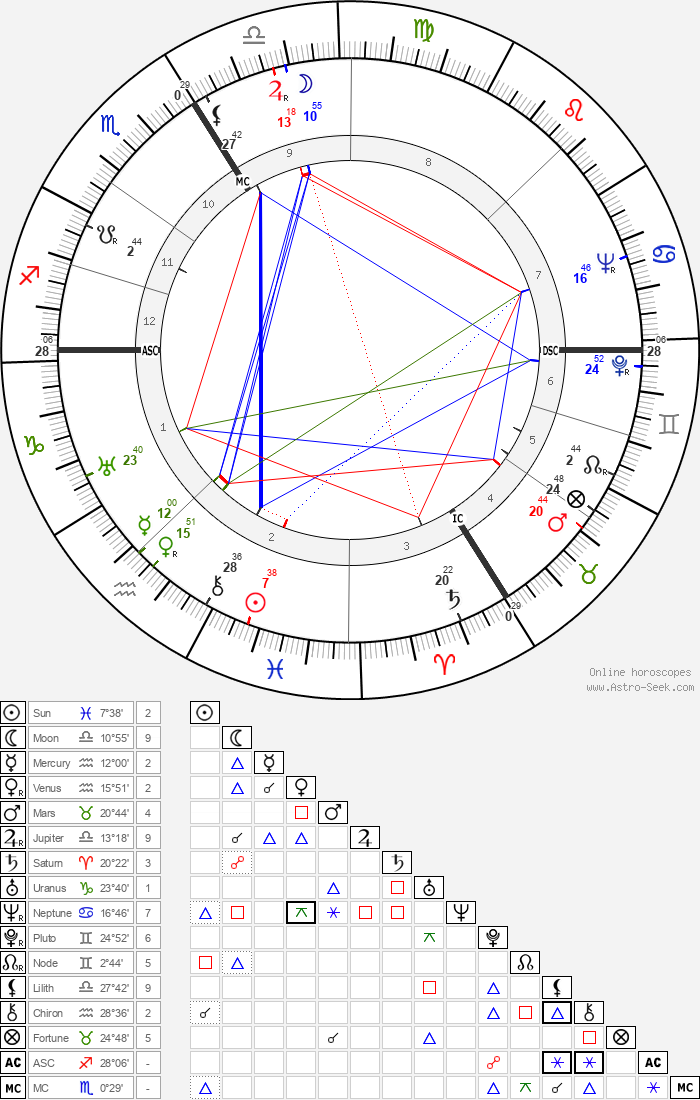 Wolfgang Preiss - Astrology Natal Birth Chart