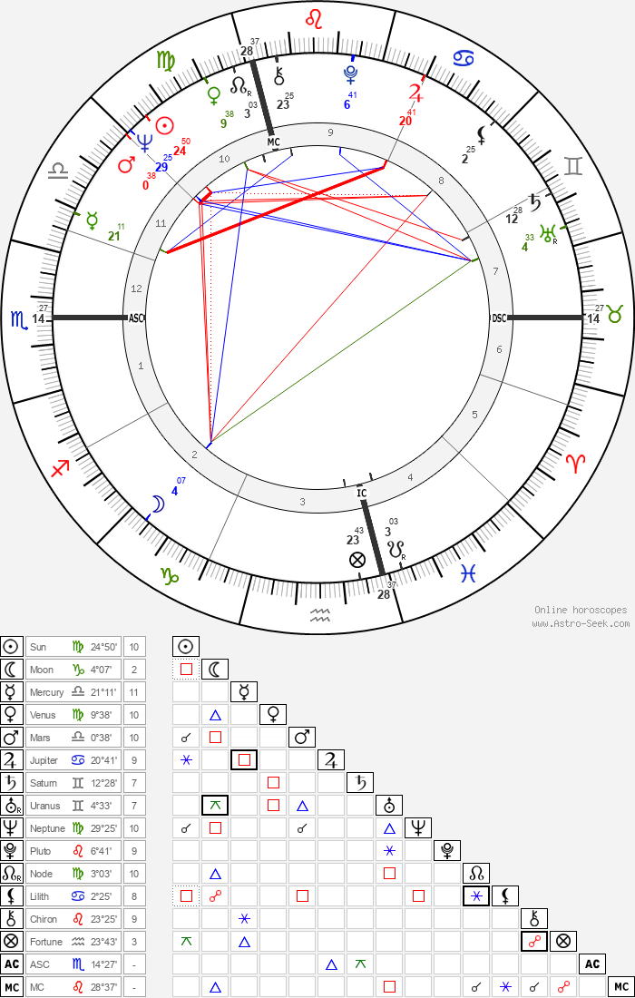 Wolfgang Schäuble - Astrology Natal Birth Chart