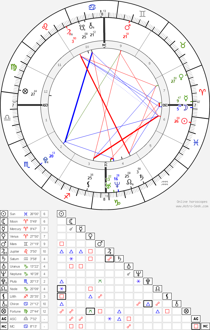 Wolfgang Van Halen - Astrology Natal Birth Chart