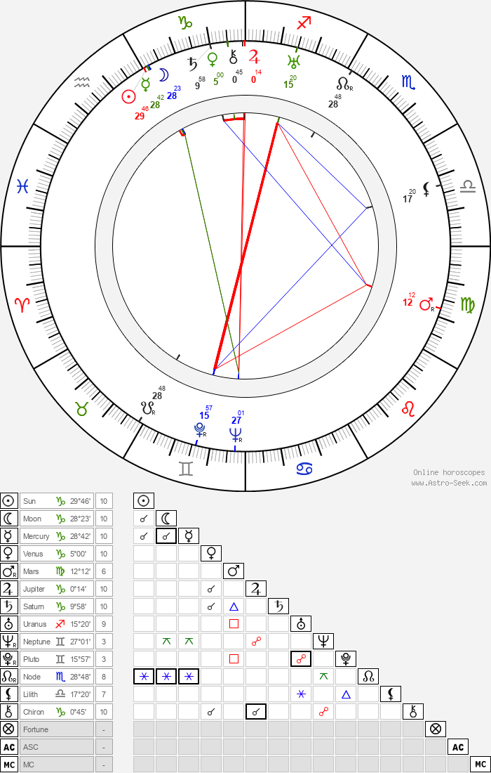 Wolfgang Zilzer - Astrology Natal Birth Chart