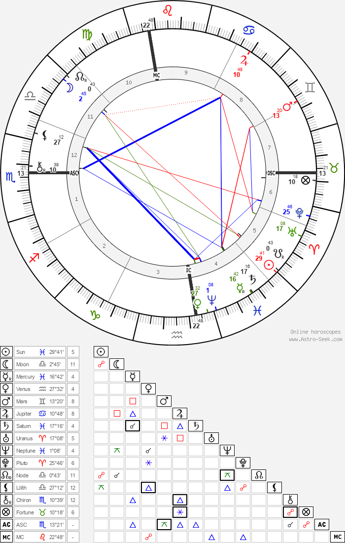 Wyatt Earp - Astrology Natal Birth Chart