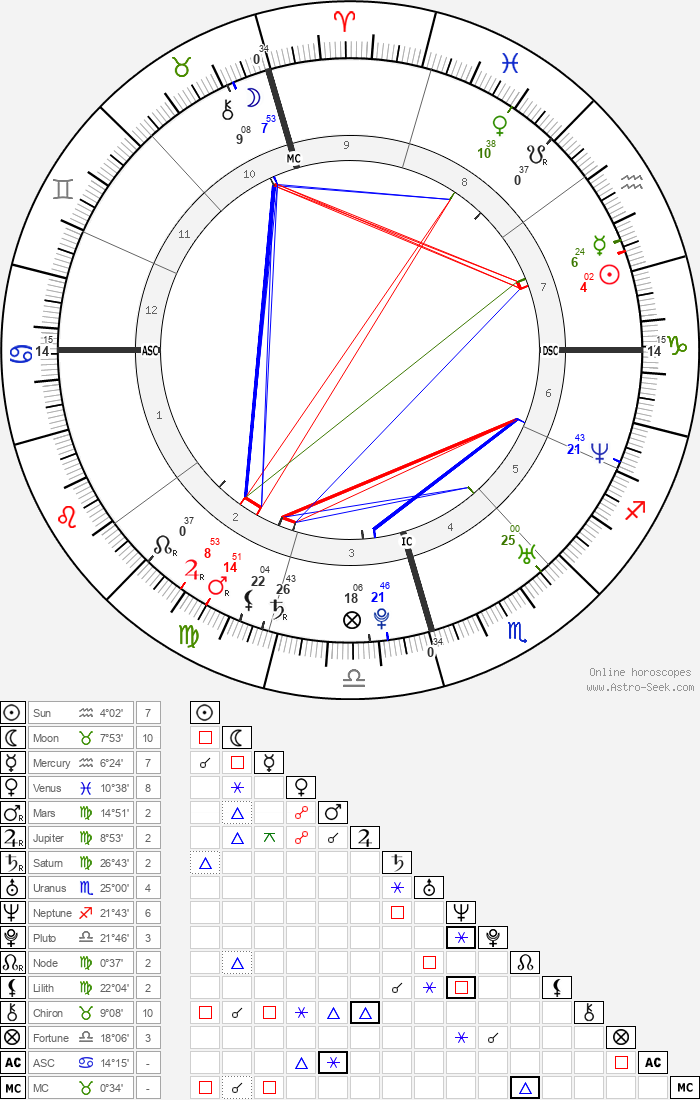 Yamandu Costa - Astrology Natal Birth Chart