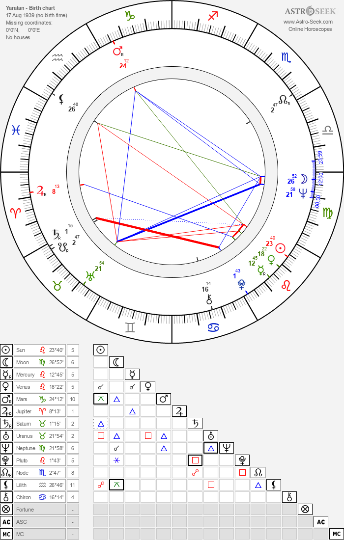 Yaratan - Astrology Natal Birth Chart