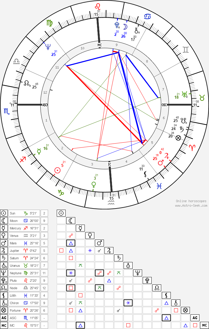 Yehoram Gaon - Astrology Natal Birth Chart