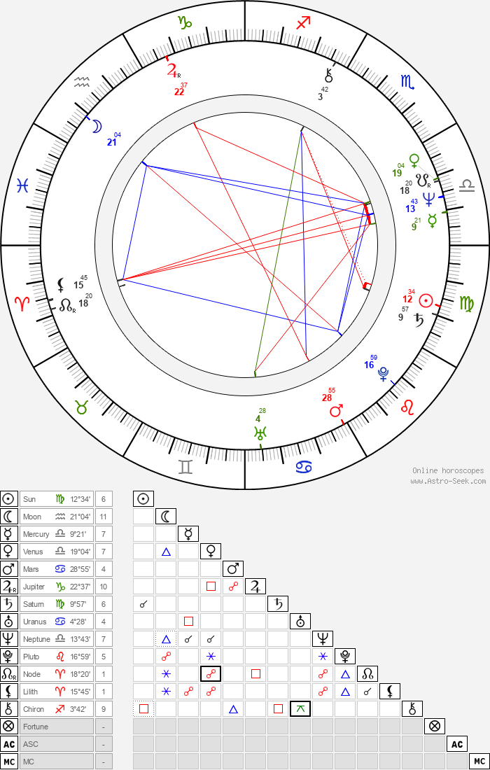 Yevgeni Tsymbal - Astrology Natal Birth Chart