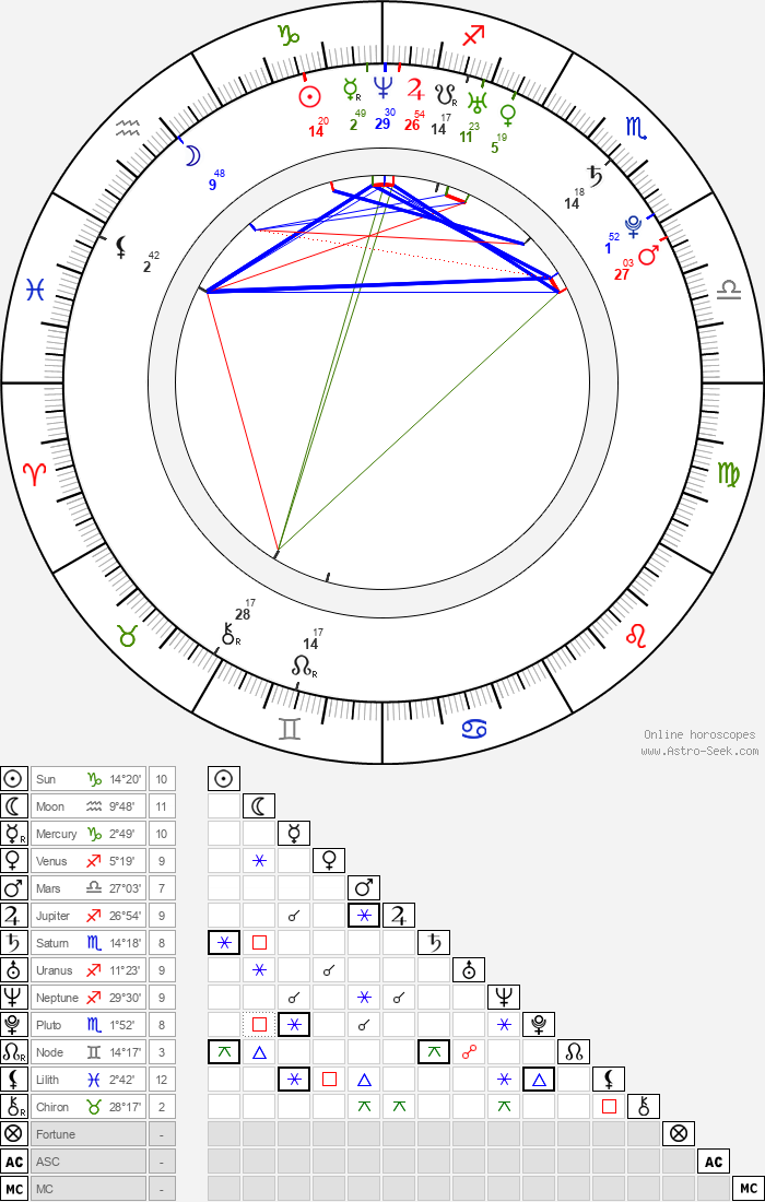 Yu In-Young - Astrology Natal Birth Chart