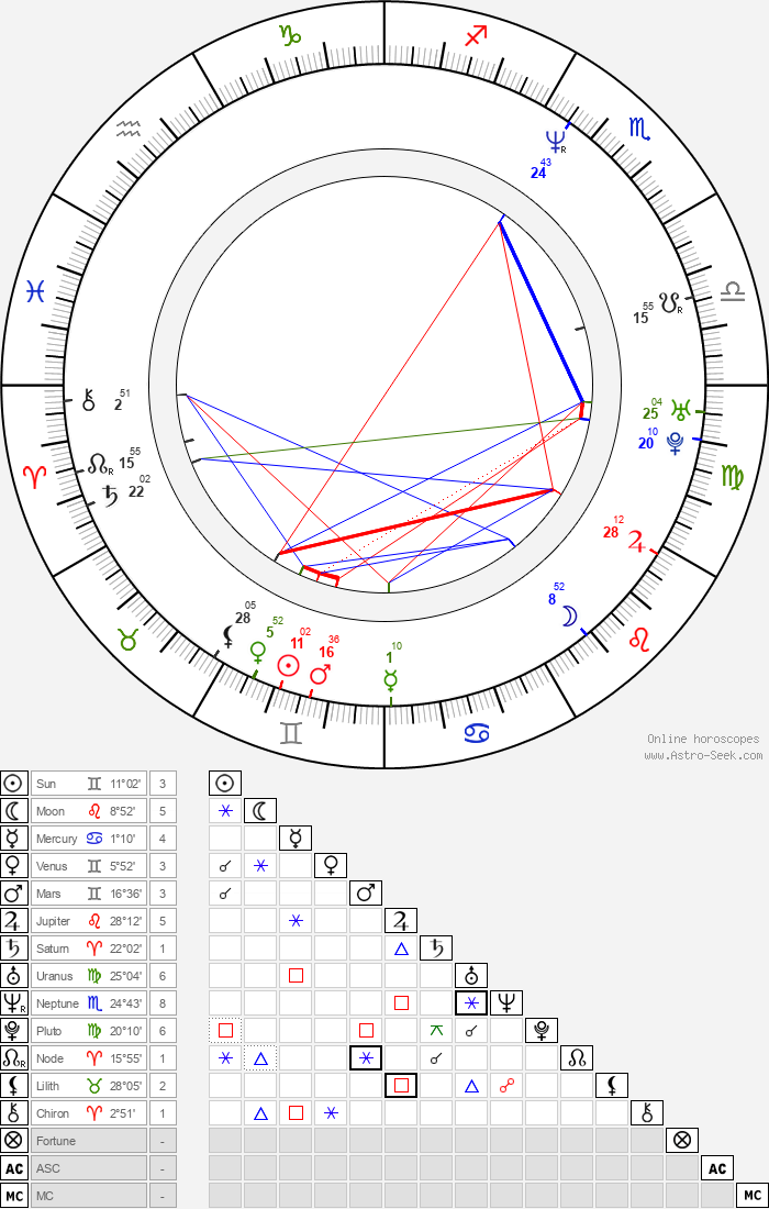Yui Natsukawa - Astrology Natal Birth Chart