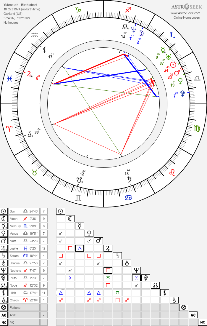 Yukmouth - Astrology Natal Birth Chart